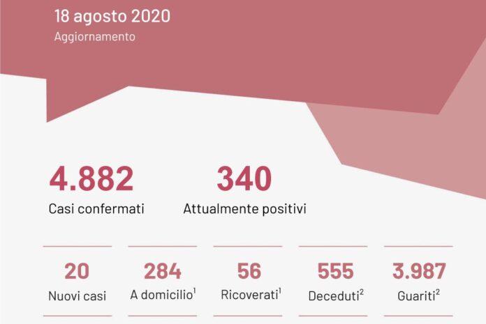 Coronavirus, in Puglia 33 nuovi casi positivi e nessun decesso